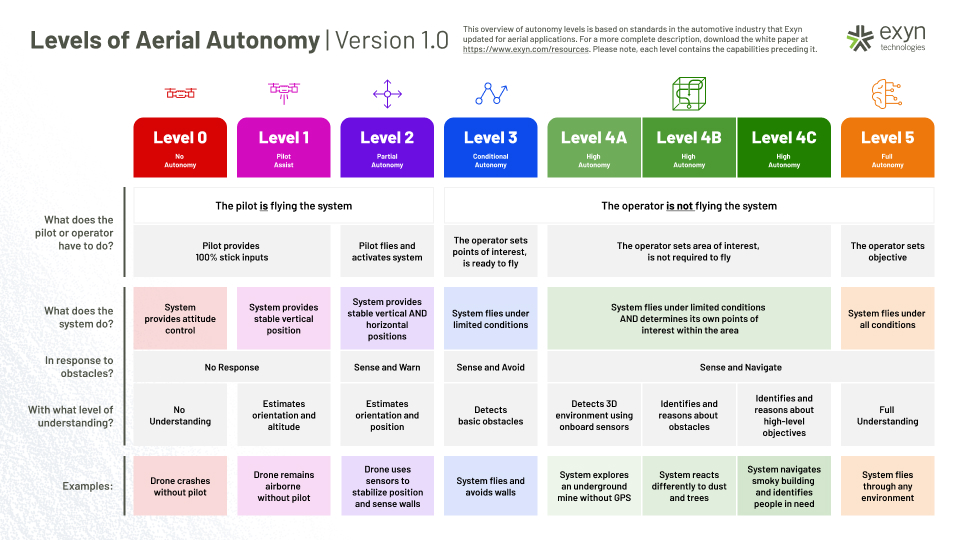 Exyn - Levels of Aerial Autonomy Graphic - 1.0