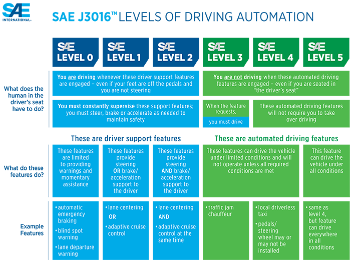 SAE J3016 Levels of Driving Automation Graphic