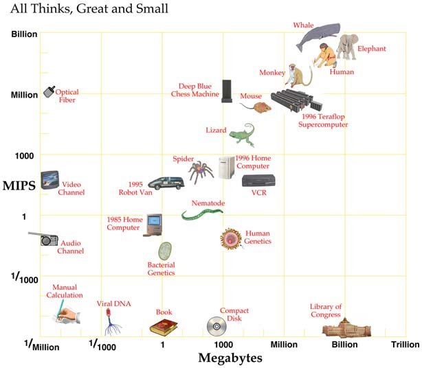 Moravec's chart of All Thinks, Great and Small
