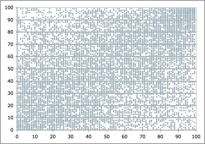 Teacher scores from the value added model 2009-2010